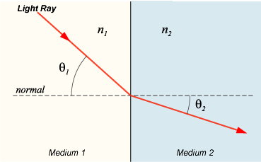 snell's law describes the relationship between the angles of incidence and  refraction for a wave moving from one media to another with differing  indices of