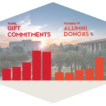 A graph illustrating the donor increase