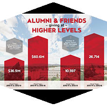 Alumni giving to CSUN continues to rise.