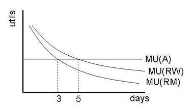 MU diagram