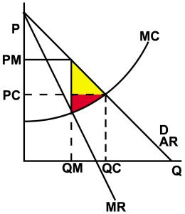Graph 1 when a market does not produce at its efficient point there is a deadweight loss to society the yellow triangle represents the lost consumer surplus and ccuart Image collections