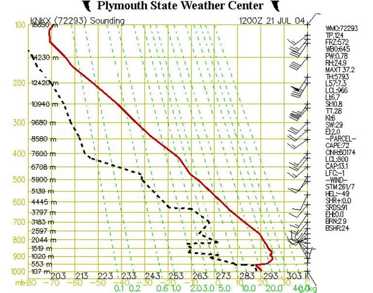 103  Weather  Understanding Stuve Diagrams