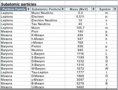 Physics data analysis coursework