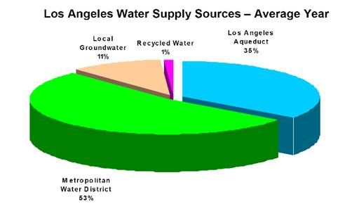 figure 1 source: city of los angeles water supply action plan document