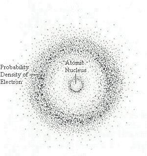 schrodinger s atomic model