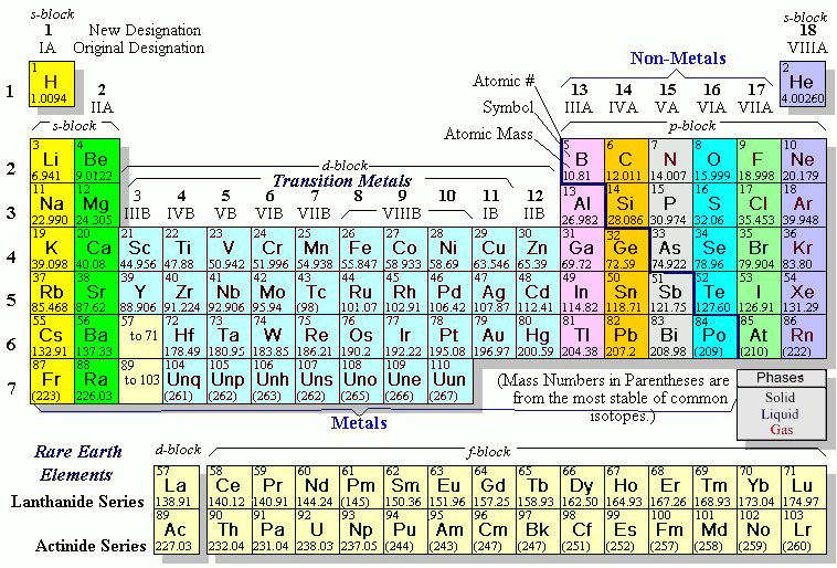 reading the periodic table - Periodic Table Of Elements With Atomic Mass And Valency