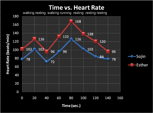 experiment to measure the heart rate We got the beat - exercise and heart rate: calculate your maximum heart rate but in this experiment, you calculated your heart rate during various.